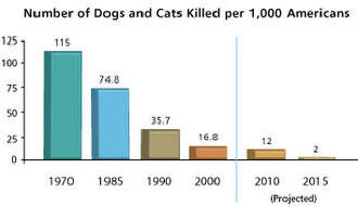 CHART SHOWING NUMBER OF DOGS AND CATS KILLED PER 1000 AMERICANS