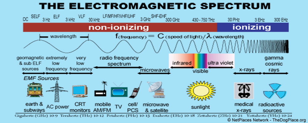 ELECTROMAGNETIC SPECTRUM: Electromagnetic Frequencies are sort of like sound waves. For instance when an opera singer hits the right note, they can shatter glass! All objects and animate matter (such as you or your dog) resonate at specific frequencies.